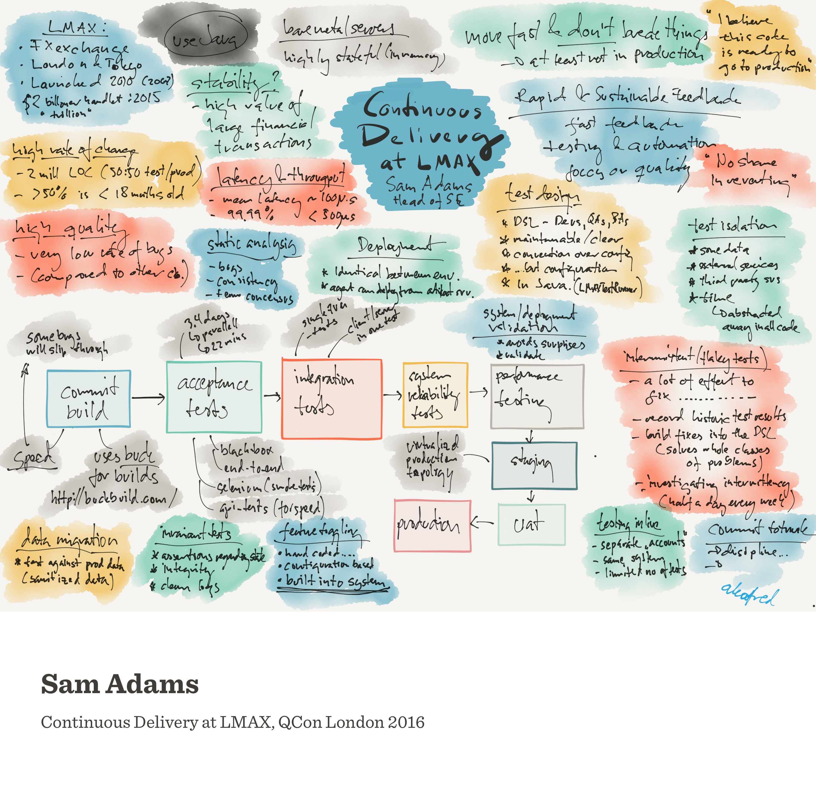 Notes from Continuous Delivery at LMAX (Sam Adams)