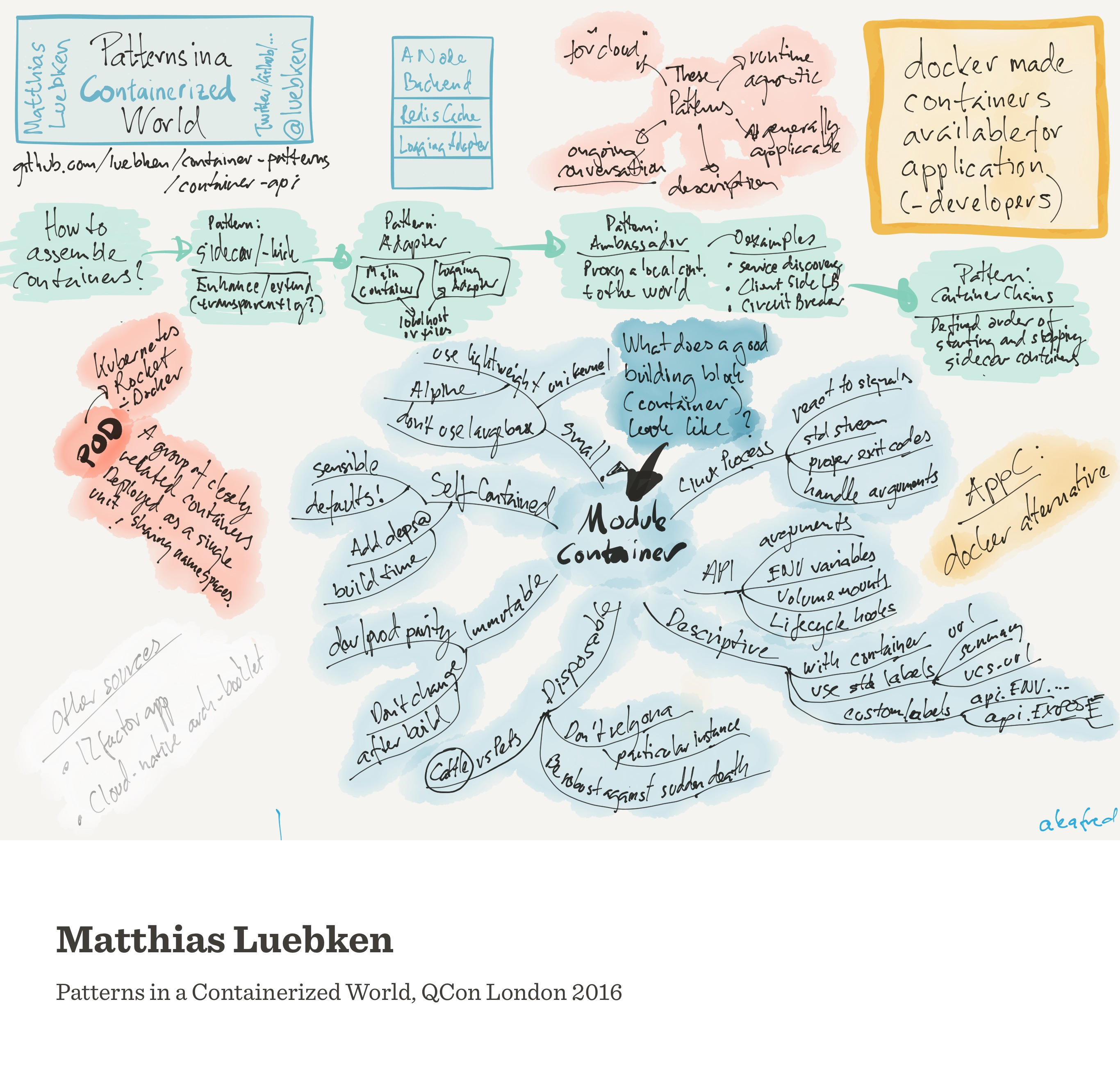 Notes from Patterns in a Containerized World (Matthias Lübken)