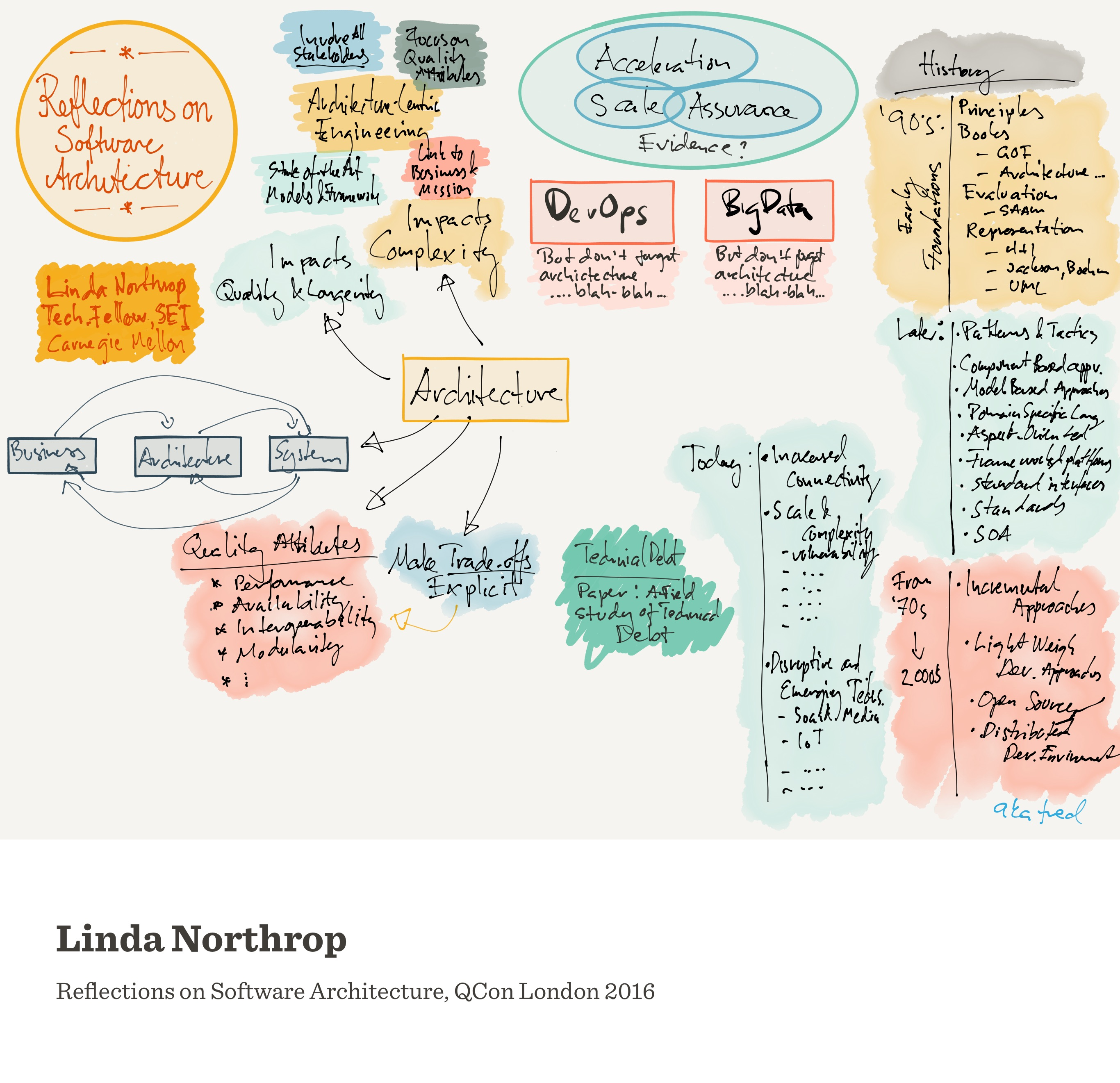 Notes from Reflections on Software Architecture (Linda Northrop)