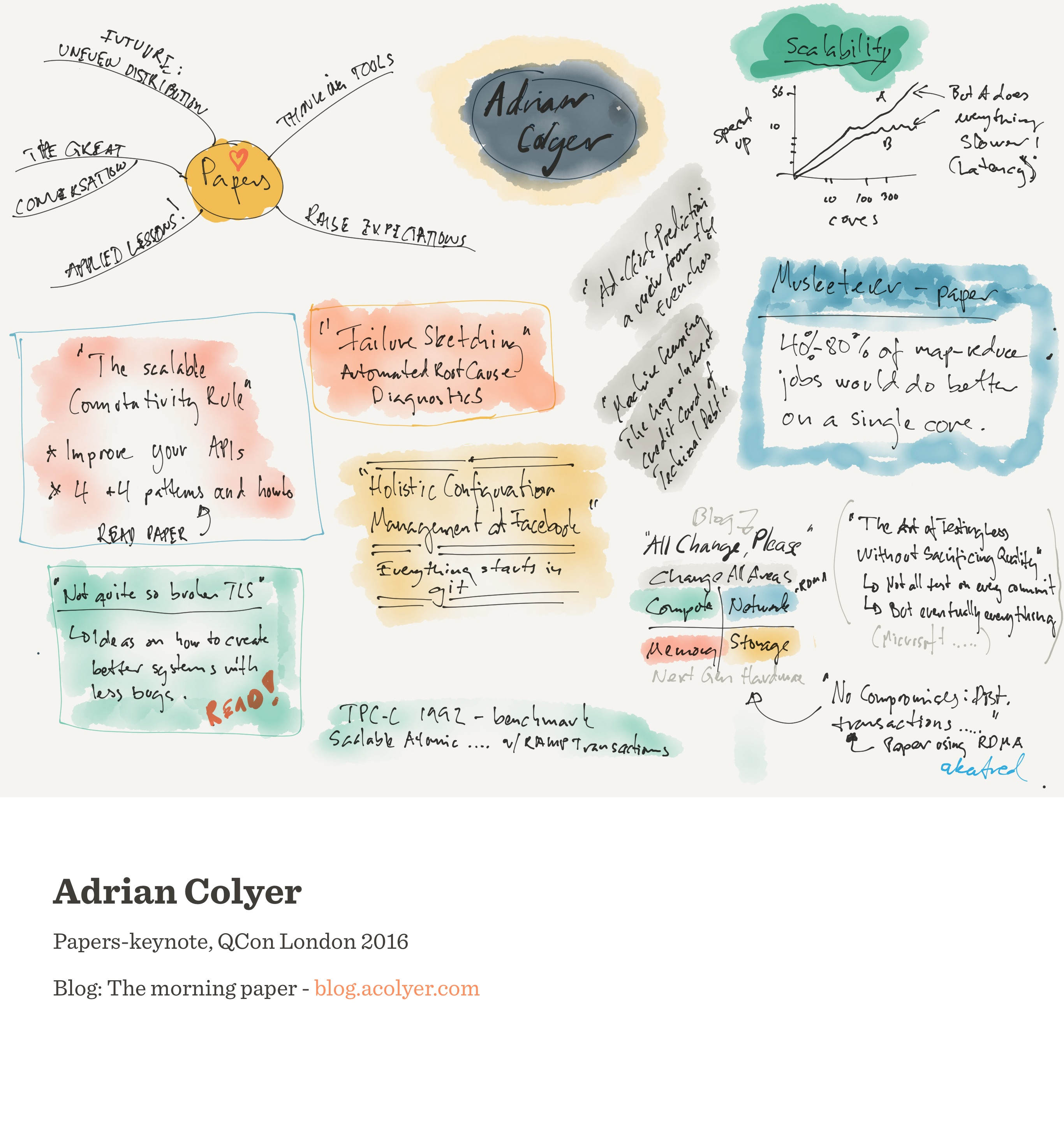 Notes from Unevenly Distributed (Adrian Colyer)